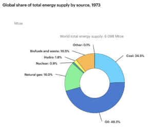 Global share of total energy supply by source, 1973