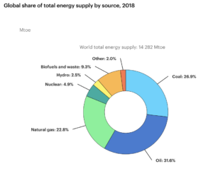 Global share of total energy supply by source, 2018