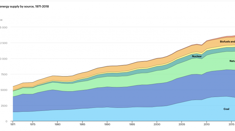 World total energy supply by source, 1971-2018