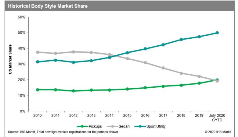 Marketshare of pickkups sedan SUV